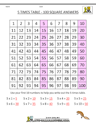 Skip Counting By Fives Worksheets 5 Times Table
