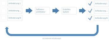 software architektur die drei wichtigsten aspekte bei der beschreibung einer