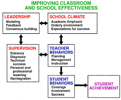 81 Best Teacher And Principal by A Review Of Models Of The Teaching Learning Process