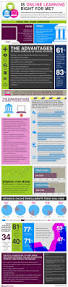 Instructional Design Jobs Atlanta Is Online Learning Right For Me Infographic Infographic