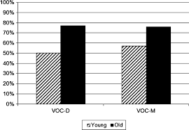 performance of younger and older adults on tests of word knowledge