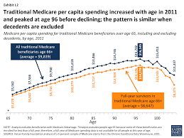 the rising cost of living longer analysis of medicare spending by