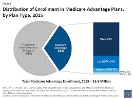 Cost Plan Medicare Advantage 2015 Spotlight U2013 Issue Brief U2013 8749 The Henry