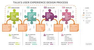 experience design taija dilfer interactive ux ui designer user experience