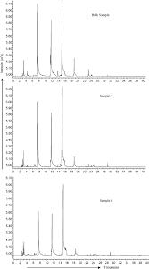 sensory analysis of individual strawberry fruit and comparison