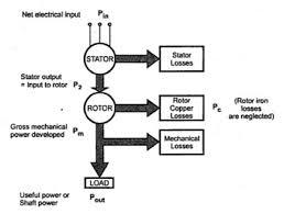 power flow in an induction motor u2013 electrical engineering