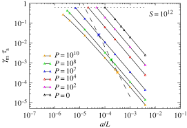 models of coronal heating turbulence and fast reconnection