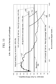 patent us20090018718 method of estimating life expectancy of