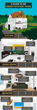 energy efficient home design tips infographic meet the ultra efficient homes of the future
