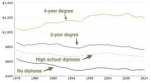 2 year degree is it still worth it to get a bachelor u0027s degree even if it u0027s from
