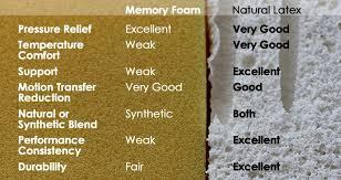 Latex Upholstery Foam Latex Vs Memory Foam Mattresses Savvy Rest