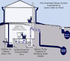 Basement Bathroom Ejector Pump Sewage Backup In Basement Interior Design For Home Remodeling Cool