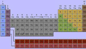What Is The Purpose Of The Periodic Table The Importance Of A Periodic Table Sciencing
