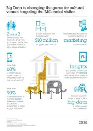 Zoo Increases Sales And Enhances What Zoos Can Learn From Big Data Ibm Big Data Analytics Hub