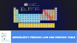 Mendeleev Periodic Table 1871 Mendeleev U0027s Periodic Law And Periodic Table Youtube