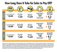 Solar Panels Estimate by Thinking About Going Solar Washington Consumers Checkbook