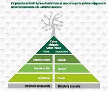 credit agricole centre siege social crédit agricole centre wikipédia