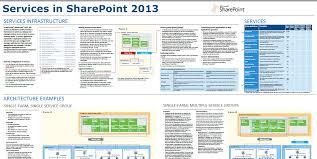 u haul self storage sharepoint services