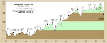 Map A Run Route by Maps U2013 Western States Endurance Run