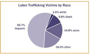 Human Trafficking Estimates by Washington Dc Our Missing Black Race And Human