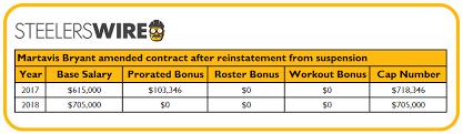 2017 top 705 put adjustment to nflpa database confirms martavis bryant officially