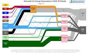 Flow Line Map Definition Energy Flow Charts
