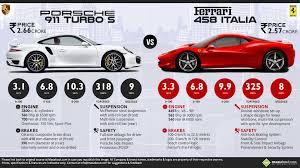porsche 911 v8 porsche 911 turbo s vs ferrari 458 italia