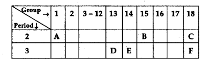 Valancy Table Study The Following Table In Which Positions Of Six Elements A B
