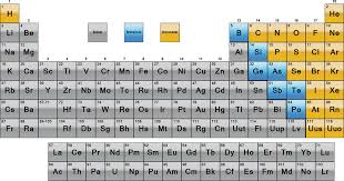 Periodic Table Abbreviations Printable Periodic Tables Science Notes And Projects