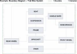 basic analysis procedure for fmea