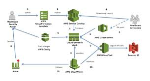 how to use aws config to help with required hipaa audit controls