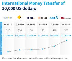 compare bureau de change exchange rates bank foreign exchange rates comparison trend computer