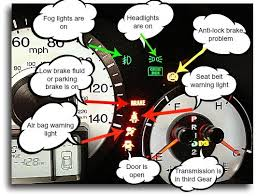 Lights On Dashboard Meaning Dashboard Warning Lights