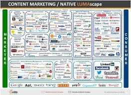 Lumascape Lighting Native Advertising Lumascape Business Insider