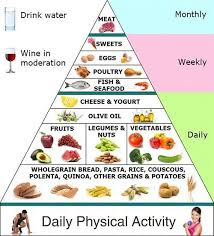 best 25 mediterranean diet pyramid ideas on pinterest