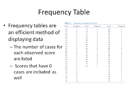 what is a frequency table frequency table frequency tables are an efficient method of