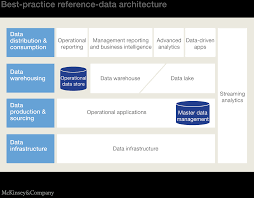 cost to build report why you need a digital data architecture to build a sustainable