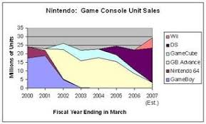 top 100 best selling wii best selling nintendo games video game sales wiki fandom