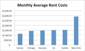 average rent cost denver cost of living comparison to other us cities our blog
