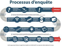 bureau enquete document visuel processus d enquête bureau de la sécurité des