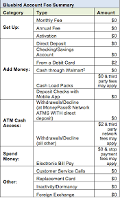 direct deposit card american express and walmart launch bluebird a new alternative to