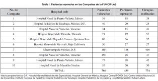 tabla de ingresos para medical 2016 la cirugía plástica y su labor humanitaria en méxico