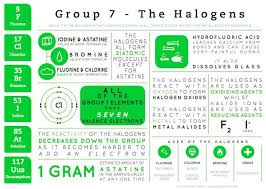 Halogen On Periodic Table Best 25 Chlorine Periodic Table Ideas On Pinterest Nerd Humor
