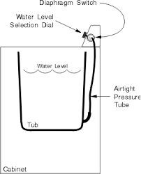 Bathtub Water Level Sensor Common Problems To All Washing Machine Brands Washing Machine