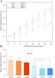 pyrazinamide induced hepatotoxicity and gender differences in rats