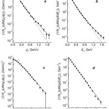 negative energy experiment total transverse momentum distribution of negative pions in