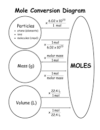 life tips on mole conversion chemistry and