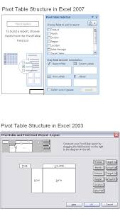 Creating A Pivot Table In Excel Pivot Table In Excel U2013 How To Create And Use Pivot Table Excel