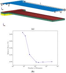 sensors free full text first principles surface stress