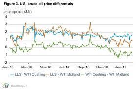 light sweet crude price oil rises as bullish sentiment in markets persists oilprice com